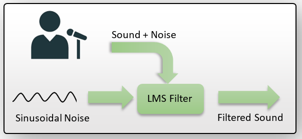 ECASP Undergraduate Summer Project 2015 - Real-Time Embedded Audio